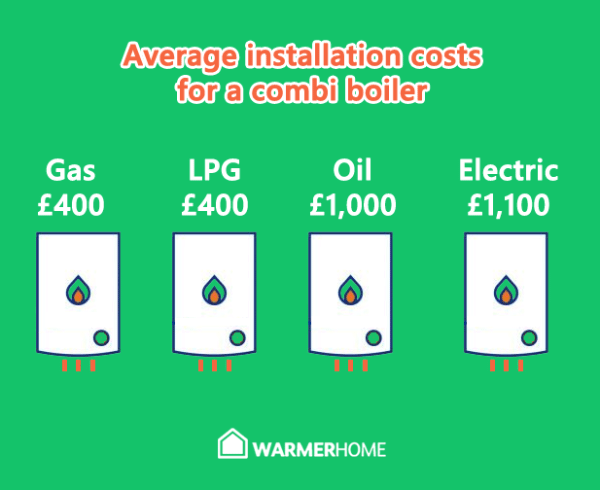 Installation costs for combi boilers