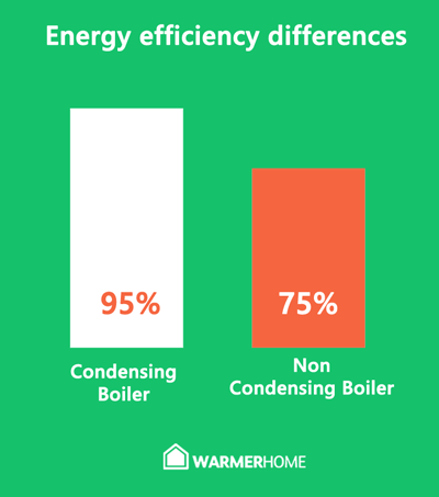 Energy efficiency of condensing and non-condensing boilers