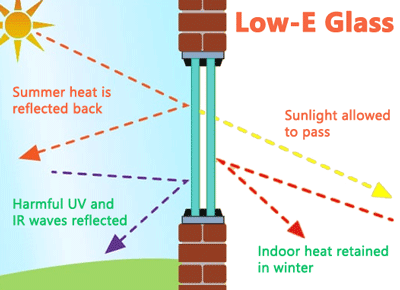 How does low-E glass work?